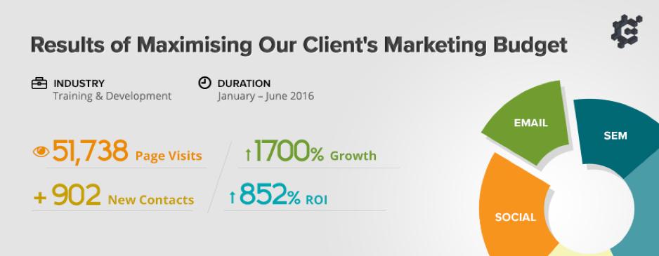 Results of Maximising Marketing Budget