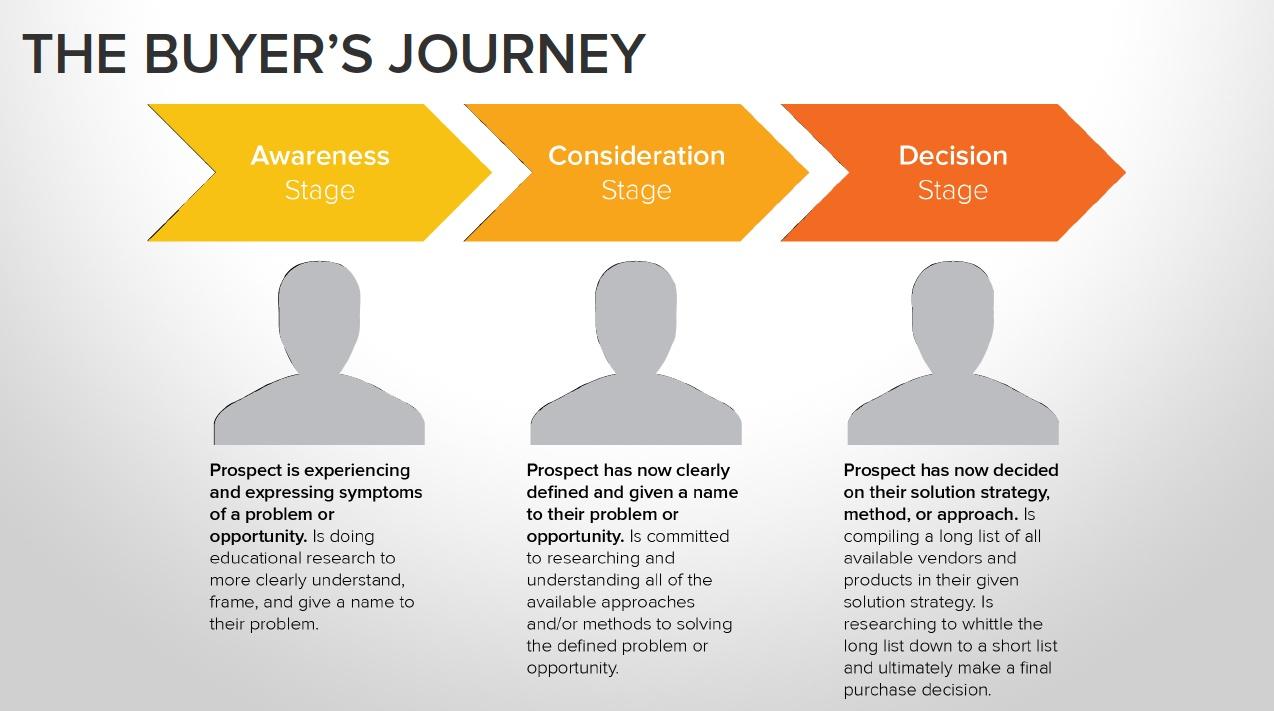 Buyer's journey.jpg