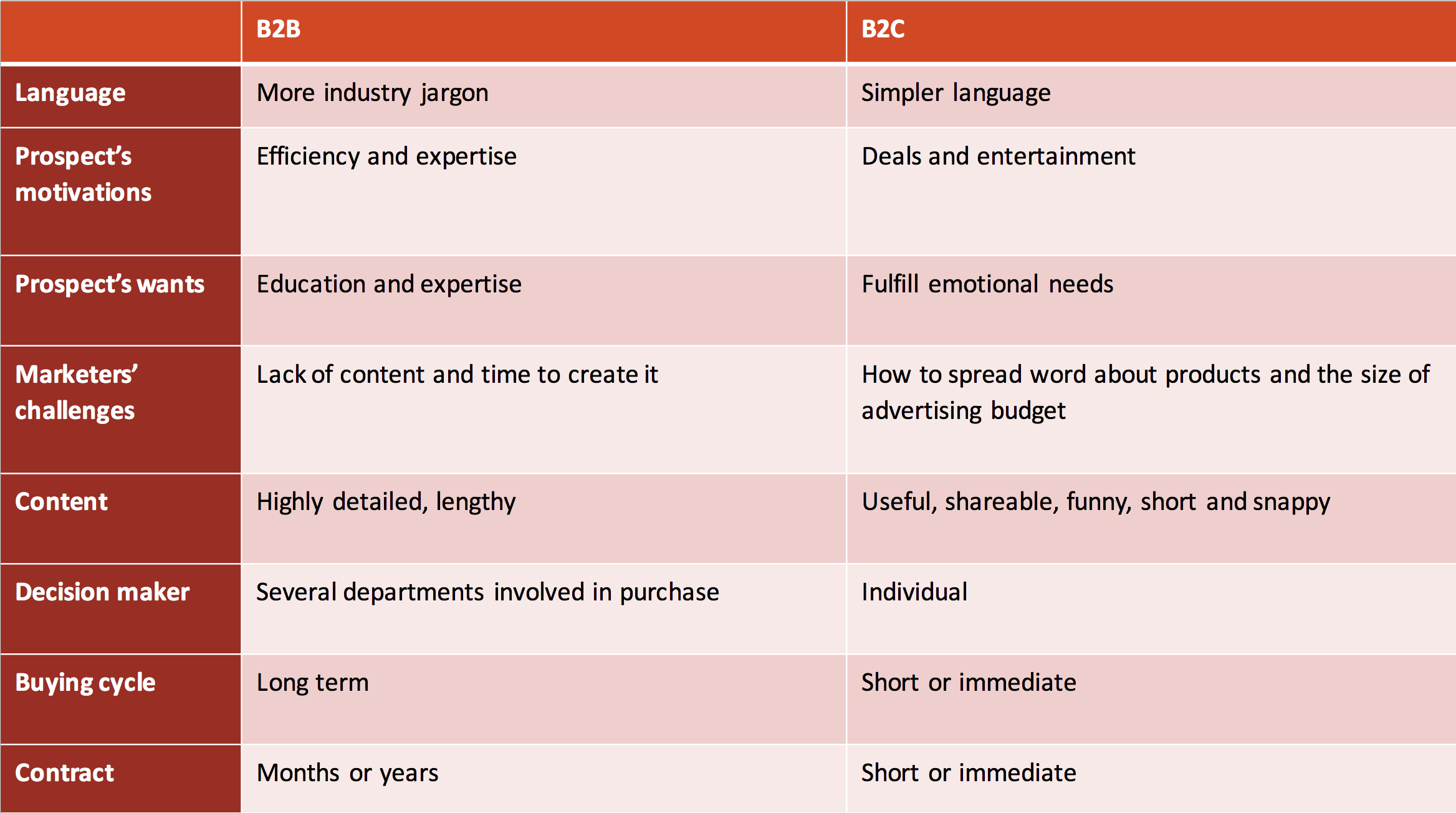 the difference between b2b and b2c If you're in the business-to-business sector, it can be confusing to read about  modern marketing and try to figure out which tips and insights.