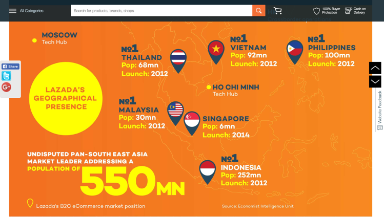 Lazada infographics to demonstrate their growth across Asia