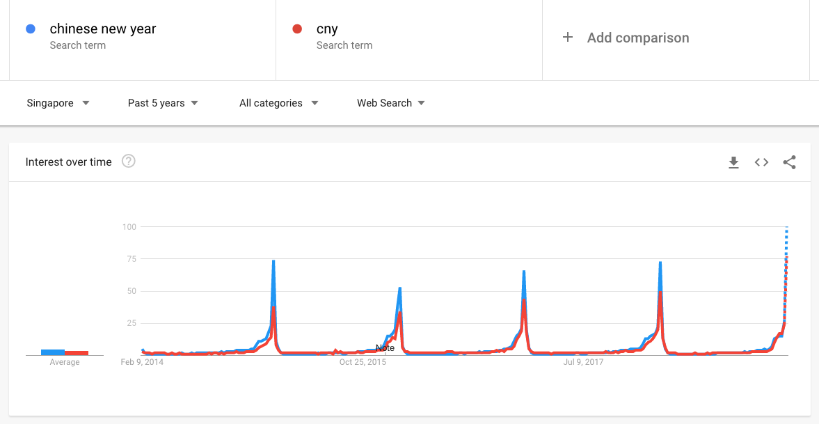 Chinese NEw YEar Search Spikes
