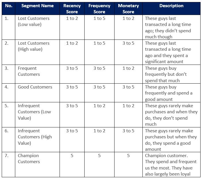 Customer Segment Table-1