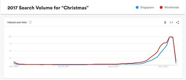 Google Trends Christmas Demand