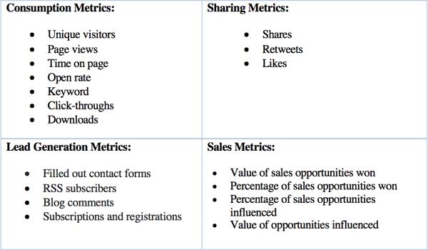 Content performance metrics