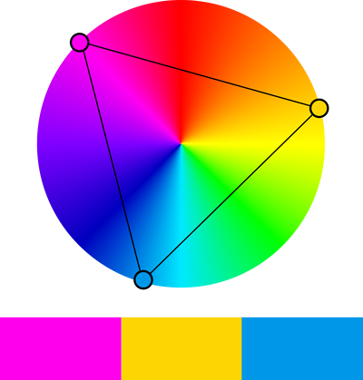 An example of the Triadic colour scheme on the colour wheel