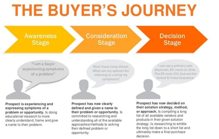buyers_journey_hubspot.png