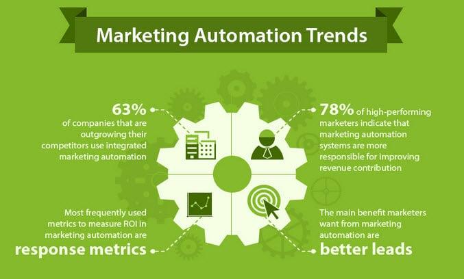 marketing_automation_trends.jpg