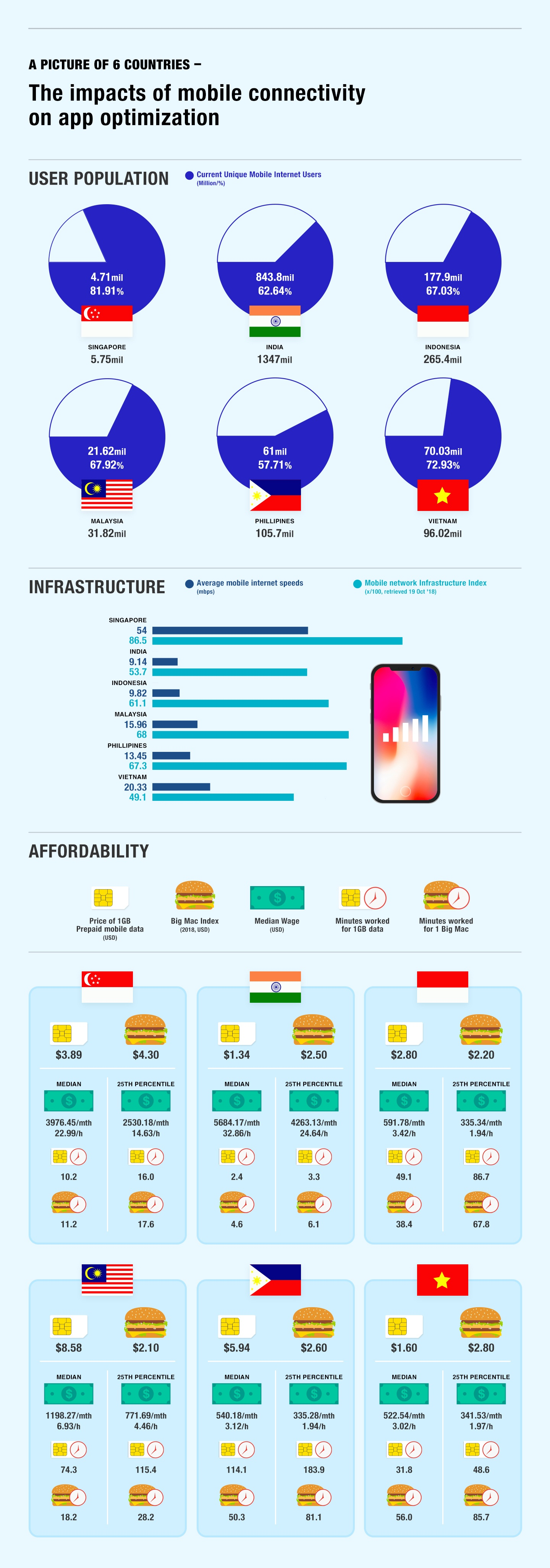mobile connectivity and app optimisation relationship