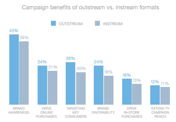 outstream-video-vs-instream-video