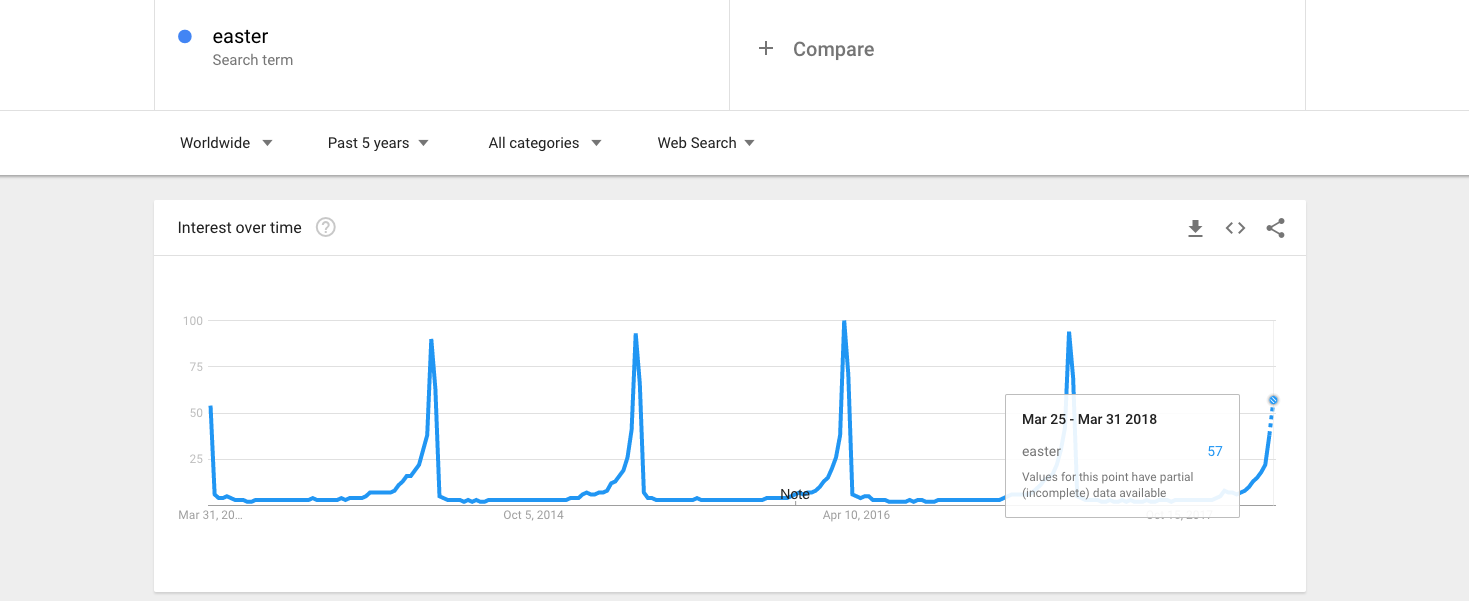 Easter keyword search spikes