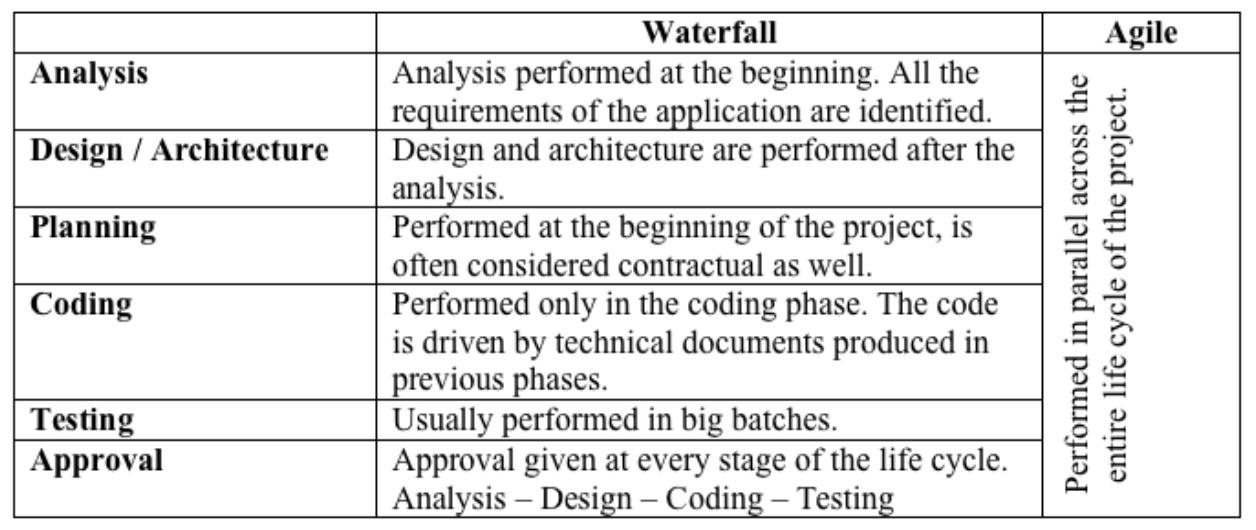 agile vs waterfall testing